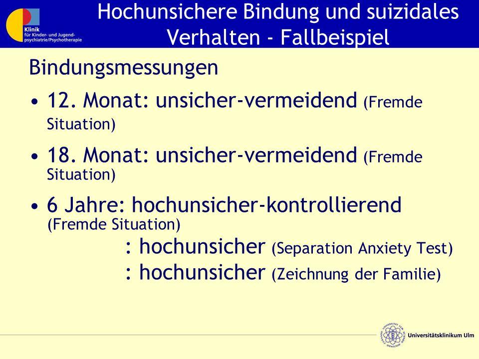 Hochunsichere Bindung und suizidales Verhalten - Fallbeispiel Bindungsmessungen 12. Monat: unsicher-vermeidend (Fremde Situation) 18. Monat: unsicher-