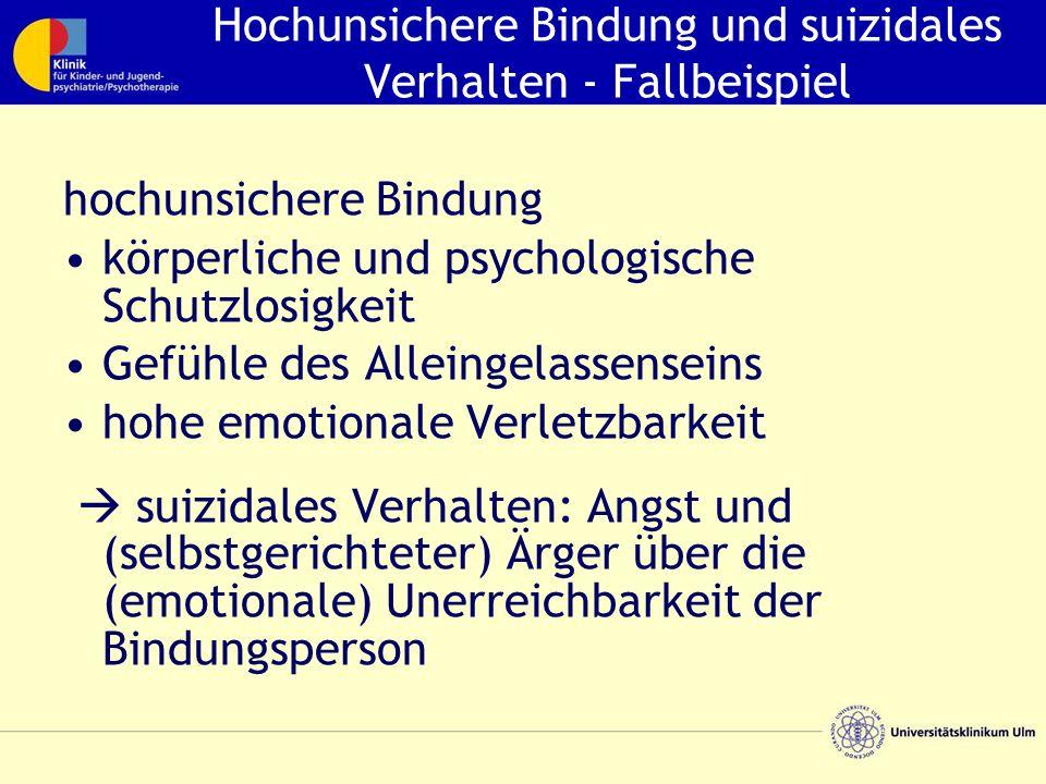 Hochunsichere Bindung und suizidales Verhalten - Fallbeispiel hochunsichere Bindung körperliche und psychologische Schutzlosigkeit Gefühle des Alleingelassenseins hohe emotionale Verletzbarkeit  suizidales Verhalten: Angst und (selbstgerichteter) Ärger über die (emotionale) Unerreichbarkeit der Bindungsperson