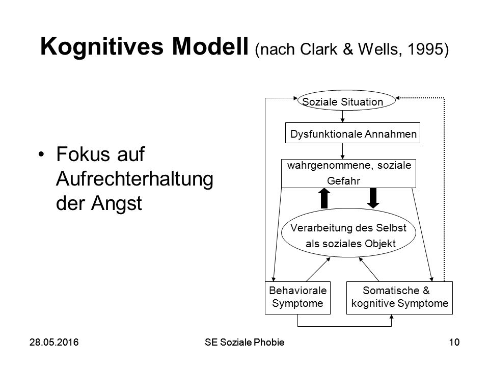 28.05.2016SE Soziale Phobie1028.05.2016SE Soziale Phobie10 Kognitives Modell (nach Clark & Wells, 1995) Fokus auf Aufrechterhaltung der Angst Soziale