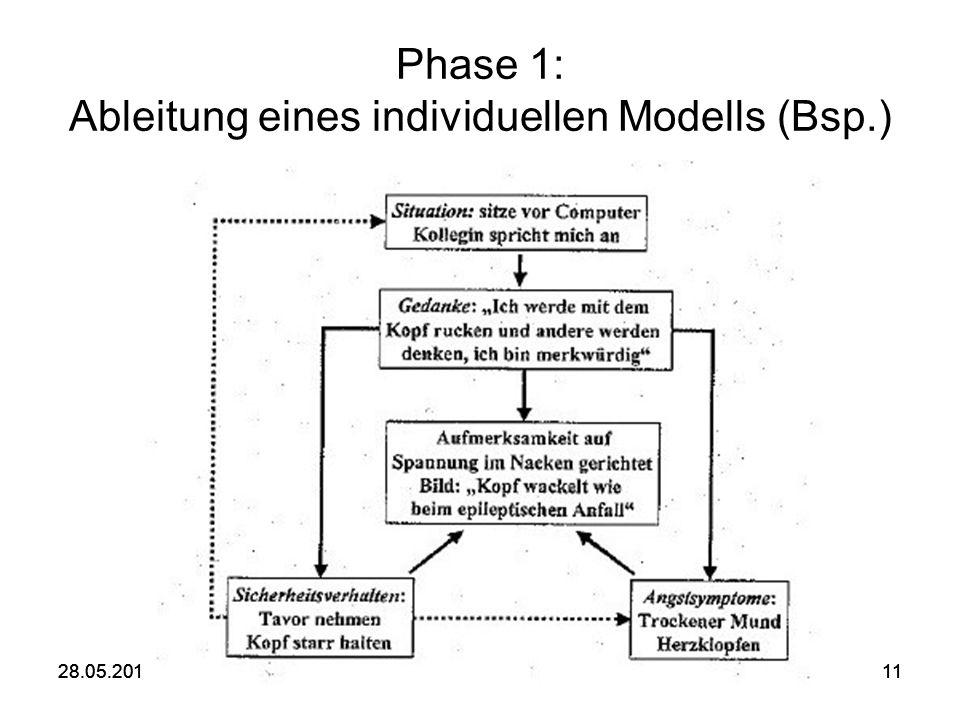 28.05.2016SE Soziale Phobie1128.05.2016SE Soziale Phobie11 Phase 1: Ableitung eines individuellen Modells (Bsp.)