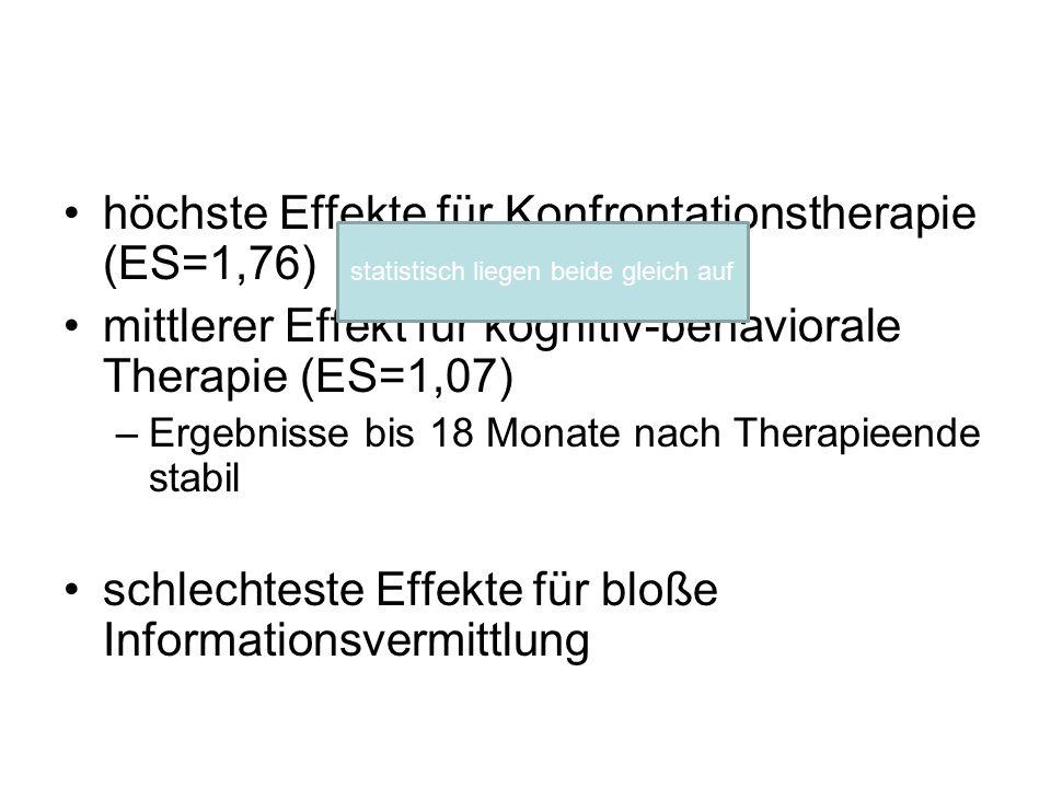 höchste Effekte für Konfrontationstherapie (ES=1,76) mittlerer Effekt für kognitiv-behaviorale Therapie (ES=1,07) –Ergebnisse bis 18 Monate nach Thera