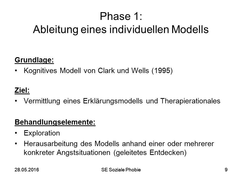 28.05.2016SE Soziale Phobie928.05.2016SE Soziale Phobie9 Phase 1: Ableitung eines individuellen Modells Grundlage: Kognitives Modell von Clark und Wel