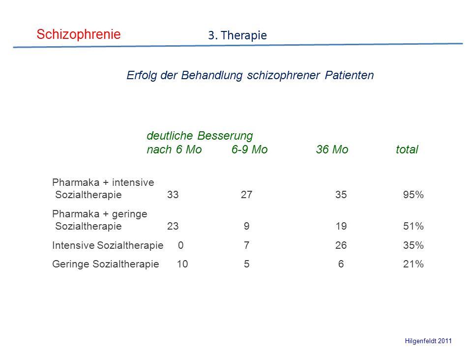 Schizophrenie Hilgenfeldt 2011 Erfolg der Behandlung schizophrener Patienten deutliche Besserung nach 6 Mo 6-9 Mo 36 Mo total Pharmaka + intensive Sozialtherapie 332735 95% Pharmaka + geringe Sozialtherapie 23 919 51% Intensive Sozialtherapie 0 726 35% Geringe Sozialtherapie 10 5 6 21% 3.