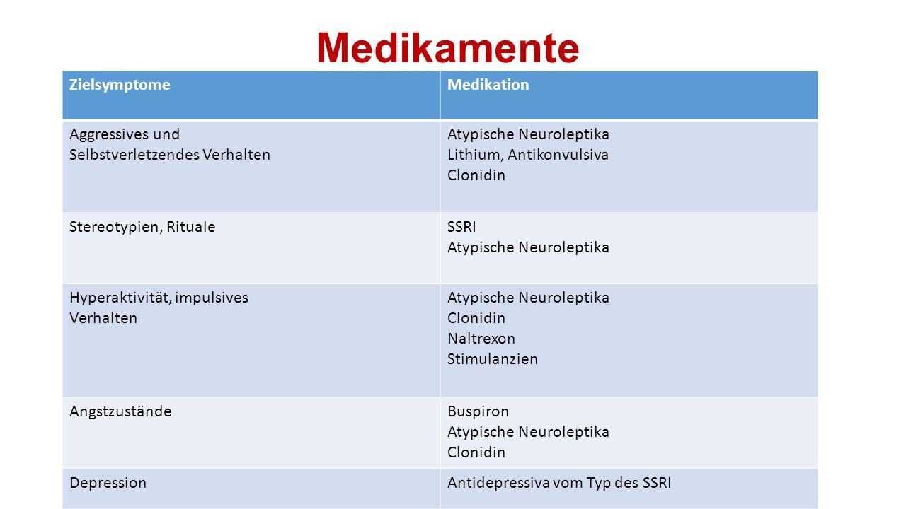 Medikamente ZielsymptomeMedikation Aggressives und Selbstverletzendes Verhalten Atypische Neuroleptika Lithium, Antikonvulsiva Clonidin Stereotypien,