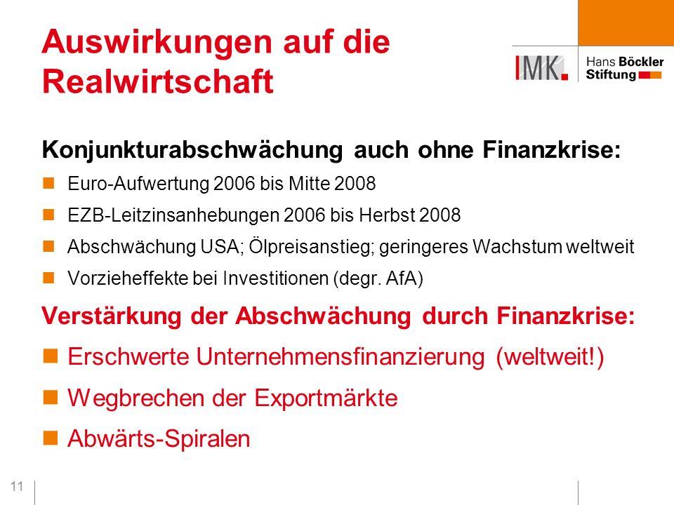 11 Konjunkturabschwächung auch ohne Finanzkrise: Euro-Aufwertung 2006 bis Mitte 2008 EZB-Leitzinsanhebungen 2006 bis Herbst 2008 Abschwächung USA; Ölp
