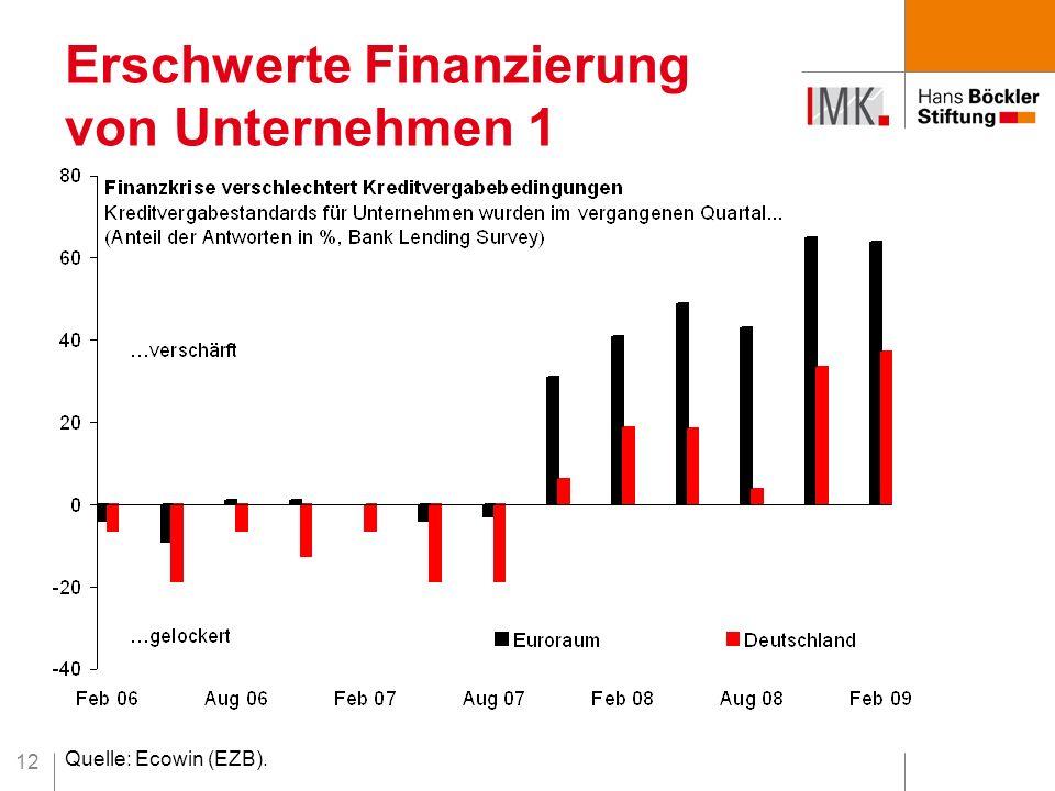 12 Erschwerte Finanzierung von Unternehmen 1 Quelle: Ecowin (EZB).