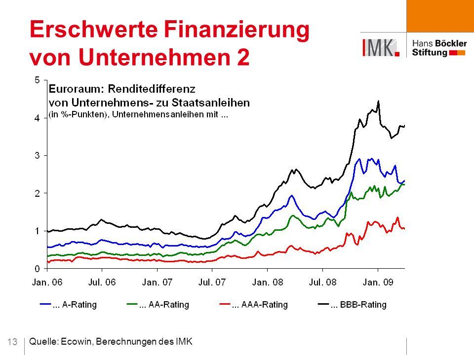 13 Erschwerte Finanzierung von Unternehmen 2 Quelle: Ecowin, Berechnungen des IMK