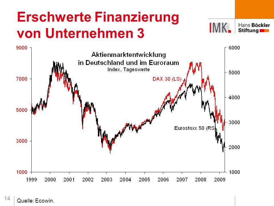 14 Erschwerte Finanzierung von Unternehmen 3 Quelle: Ecowin.