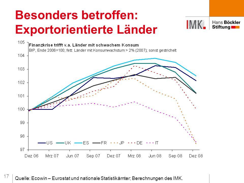 17 Besonders betroffen: Exportorientierte Länder Quelle: Ecowin – Eurostat und nationale Statistikämter; Berechnungen des IMK.