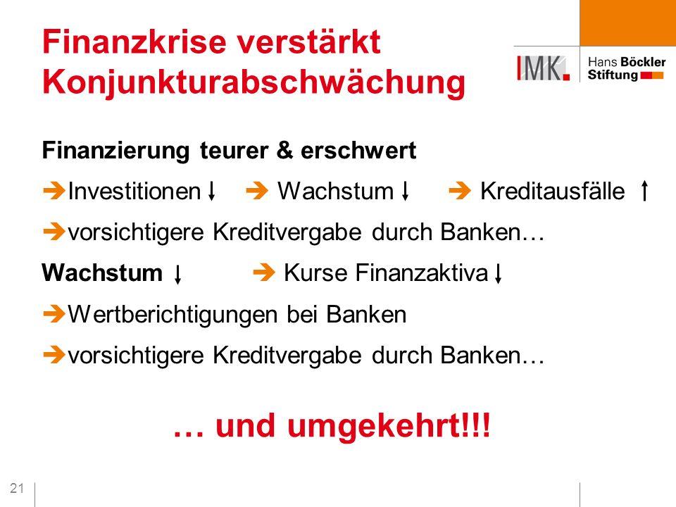 21 Finanzierung teurer & erschwert  Investitionen  Wachstum  Kreditausfälle  vorsichtigere Kreditvergabe durch Banken… Wachstum  Kurse Finanzaktiva  Wertberichtigungen bei Banken  vorsichtigere Kreditvergabe durch Banken… Finanzkrise verstärkt Konjunkturabschwächung … und umgekehrt!!!