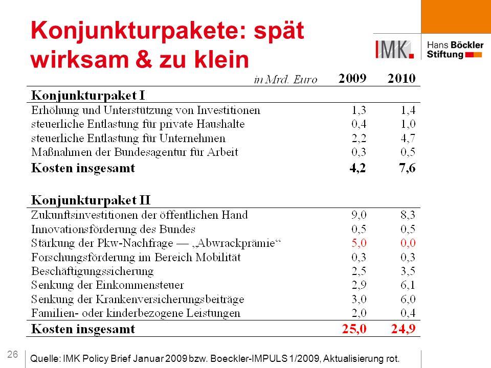 26 Konjunkturpakete: spät wirksam & zu klein Quelle: IMK Policy Brief Januar 2009 bzw. Boeckler-IMPULS 1/2009, Aktualisierung rot.