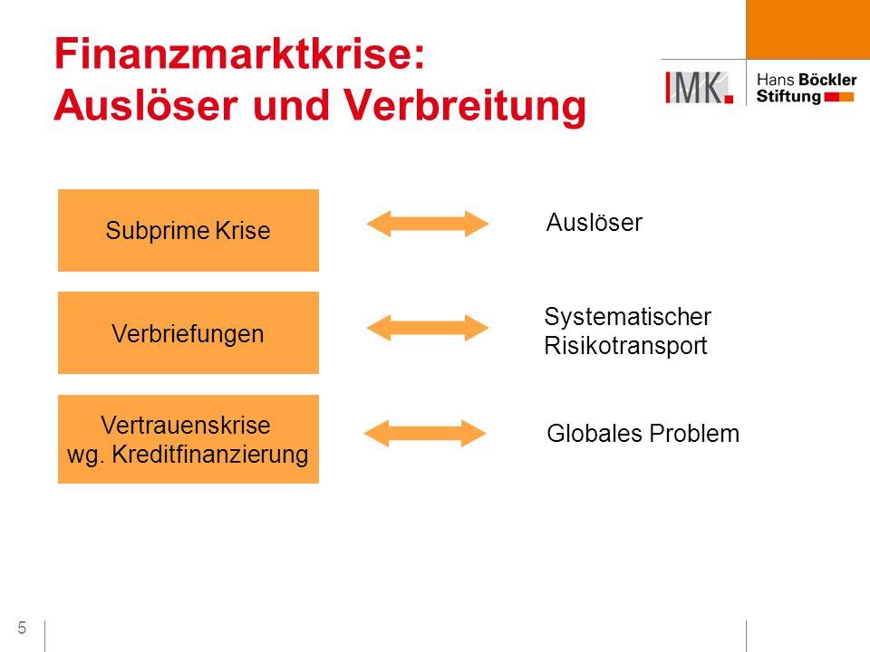 5 Finanzmarktkrise: Auslöser und Verbreitung Subprime Krise Verbriefungen Vertrauenskrise wg. Kreditfinanzierung Auslöser Systematischer Risikotranspo