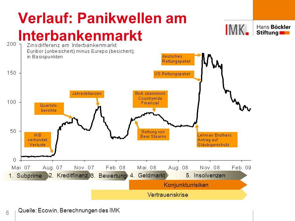 6 Verlauf: Panikwellen am Interbankenmarkt 1. Subprime 2. Kreditfinanz. 3. Bewertung 4. Geldmarkt 5. Insolvenzen Konjunkturrisiken Vertrauenskrise Que