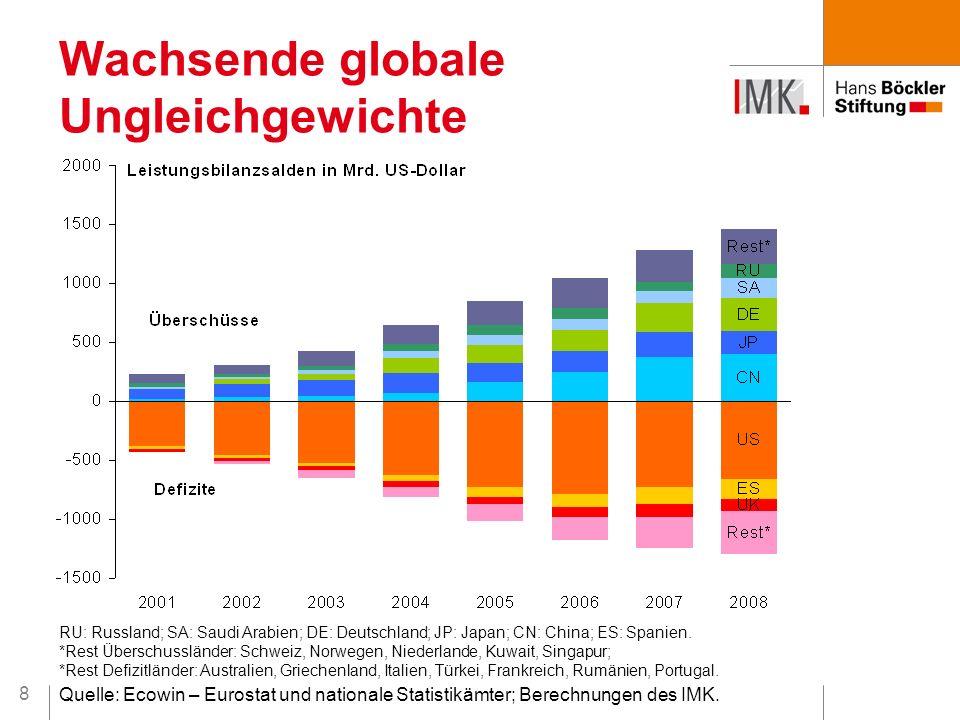 8 Wachsende globale Ungleichgewichte RU: Russland; SA: Saudi Arabien; DE: Deutschland; JP: Japan; CN: China; ES: Spanien. *Rest Überschussländer: Schw