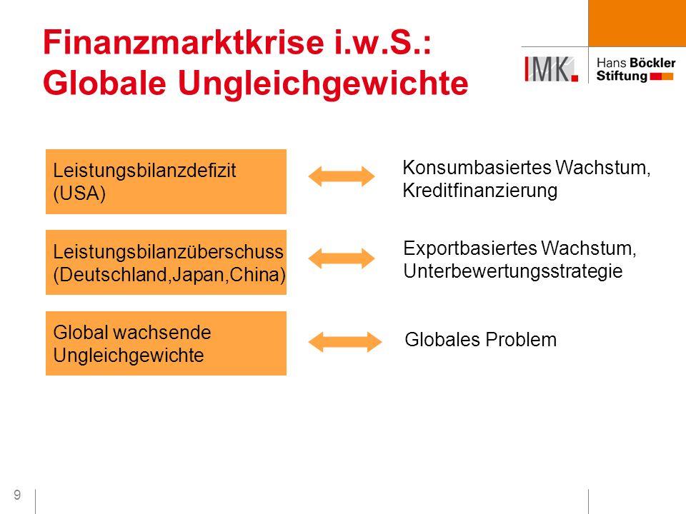 9 Finanzmarktkrise i.w.S.: Globale Ungleichgewichte Leistungsbilanzdefizit (USA) Leistungsbilanzüberschuss (Deutschland,Japan,China) Global wachsende Ungleichgewichte Konsumbasiertes Wachstum, Kreditfinanzierung Exportbasiertes Wachstum, Unterbewertungsstrategie Globales Problem