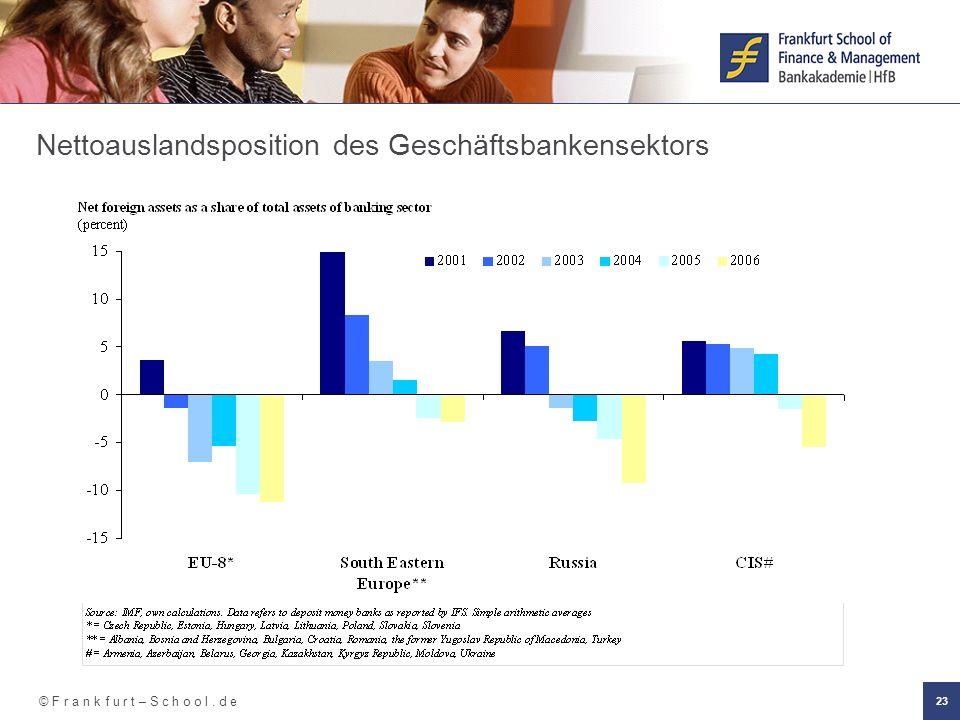 © F r a n k f u r t – S c h o o l. d e 23 Nettoauslandsposition des Geschäftsbankensektors