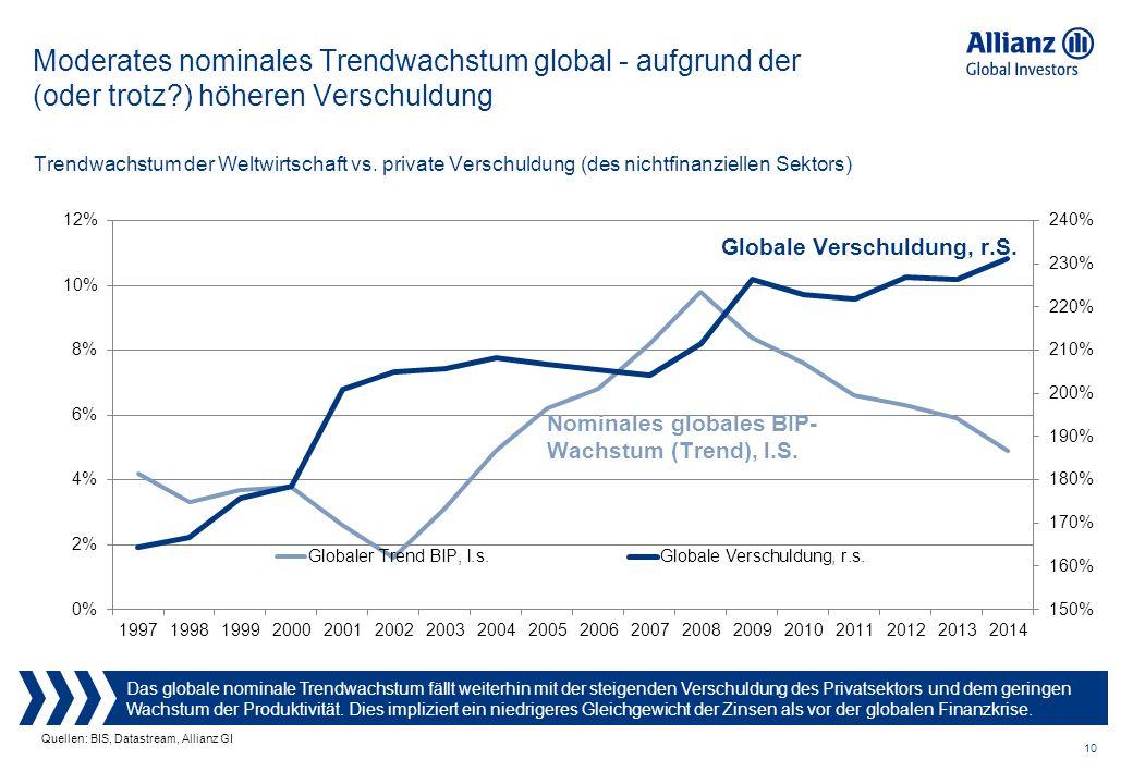 10 Moderates nominales Trendwachstum global - aufgrund der (oder trotz?) höheren Verschuldung Das globale nominale Trendwachstum fällt weiterhin mit der steigenden Verschuldung des Privatsektors und dem geringen Wachstum der Produktivität.