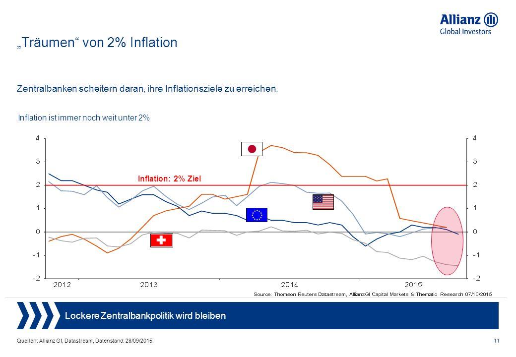 """11 """"Träumen von 2% Inflation Quellen: Allianz GI, Datastream, Datenstand: 28/09/2015 Zentralbanken scheitern daran, ihre Inflationsziele zu erreichen."""