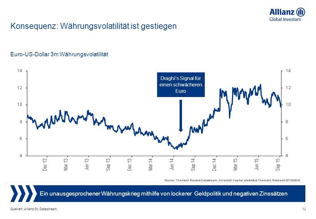 12 Konsequenz: Währungsvolatilität ist gestiegen Quellen: Allianz GI, Datastream.