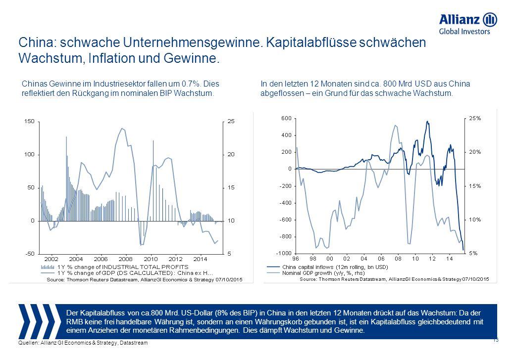 13 China: schwache Unternehmensgewinne. Kapitalabflüsse schwächen Wachstum, Inflation und Gewinne.