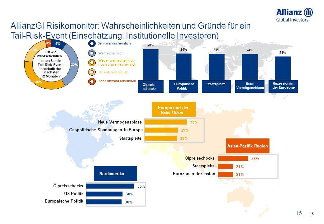 15 9% 32% 36% 19% 4% Für wie wahrscheinlich halten Sie ein Wahrscheinlich Weder wahrscheinlich, noch unwahrscheinlich Unwahrscheinlich Sehr unwahrscheinlich Sehr wahrscheinlich 28% 24% 21% Rezession in der Eurozone Neue Vermögensblase StaatspleiteEuropäische Politik Ölpreis- schocks Tail-Risk-Event innerhalb der AllianzGI Risikomonitor: Wahrscheinlichkeiten und Gründe für ein Tail-Risk-Event (Einschätzung: Institutionelle Investoren) 33% 29% Neue Vermögensblase Geopolitische Spannungen in Europa Staatspleite 35% 30% Ölpreisschocks US Politik Europäische Politik Europa und der Nahe Osten Asien-Pazifik Region Nordamerika 28% 21% Ölpreisschocks Staatspleite Eurozonen Rezession 15 nächsten 12 Monate ?