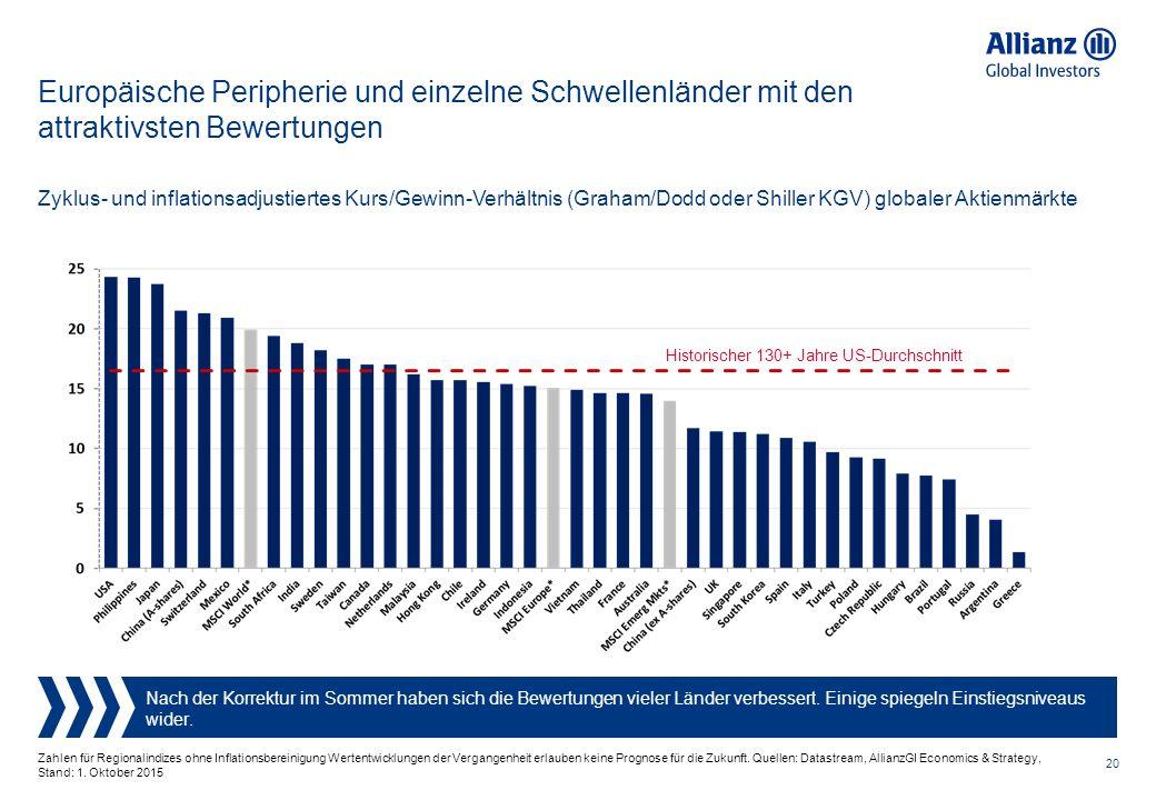 20 Zahlen für Regionalindizes ohne Inflationsbereinigung Wertentwicklungen der Vergangenheit erlauben keine Prognose für die Zukunft.