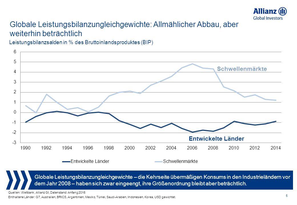 5 Globale Leistungsbilanzungleichgewichte – die Kehrseite übermäßigen Konsums in den Industrieländern vor dem Jahr 2008 – haben sich zwar eingeengt, ihre Größenordnung bleibt aber beträchtlich.