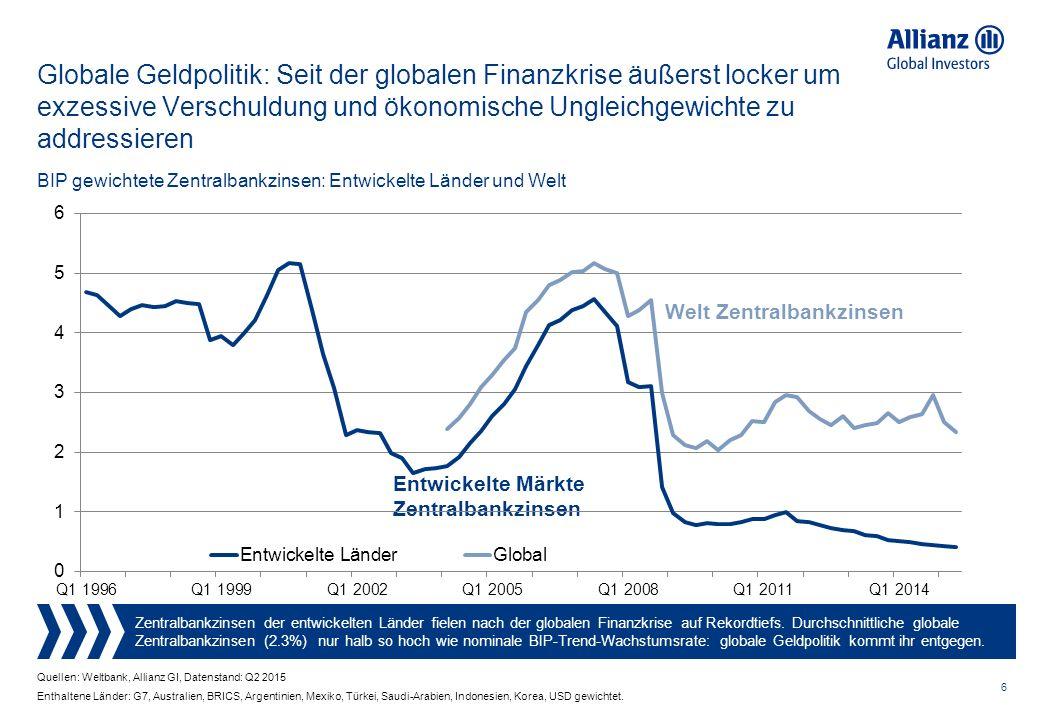 6 BIP gewichtete Zentralbankzinsen: Entwickelte Länder und Welt Globale Geldpolitik: Seit der globalen Finanzkrise äußerst locker um exzessive Verschuldung und ökonomische Ungleichgewichte zu addressieren Quellen: Weltbank, Allianz GI, Datenstand: Q2 2015 Zentralbankzinsen der entwickelten Länder fielen nach der globalen Finanzkrise auf Rekordtiefs.