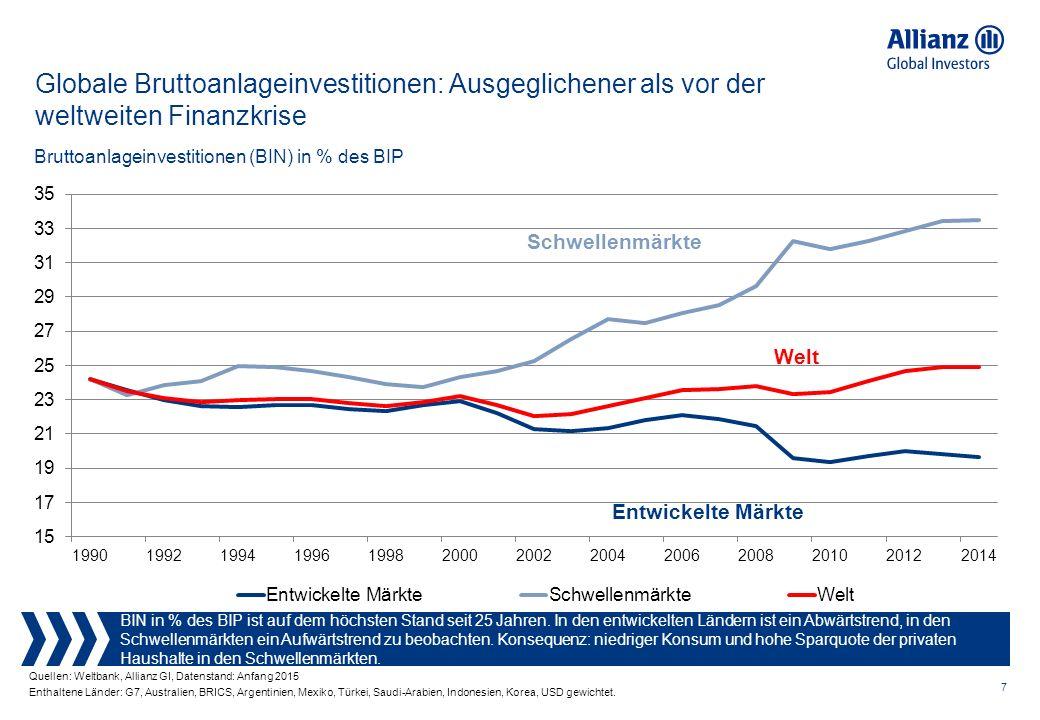 7 Globale Bruttoanlageinvestitionen: Ausgeglichener als vor der weltweiten Finanzkrise BIN in % des BIP ist auf dem höchsten Stand seit 25 Jahren.
