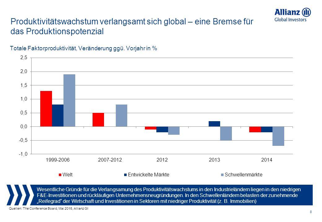 8 Produktivitätswachstum verlangsamt sich global – eine Bremse für das Produktionspotenzial Wesentliche Gründe für die Verlangsamung des Produktivitätswachstums in den Industrieländern liegen in den niedrigen F&E-Investitionen und rückläufigen Unternehmensneugründungen.