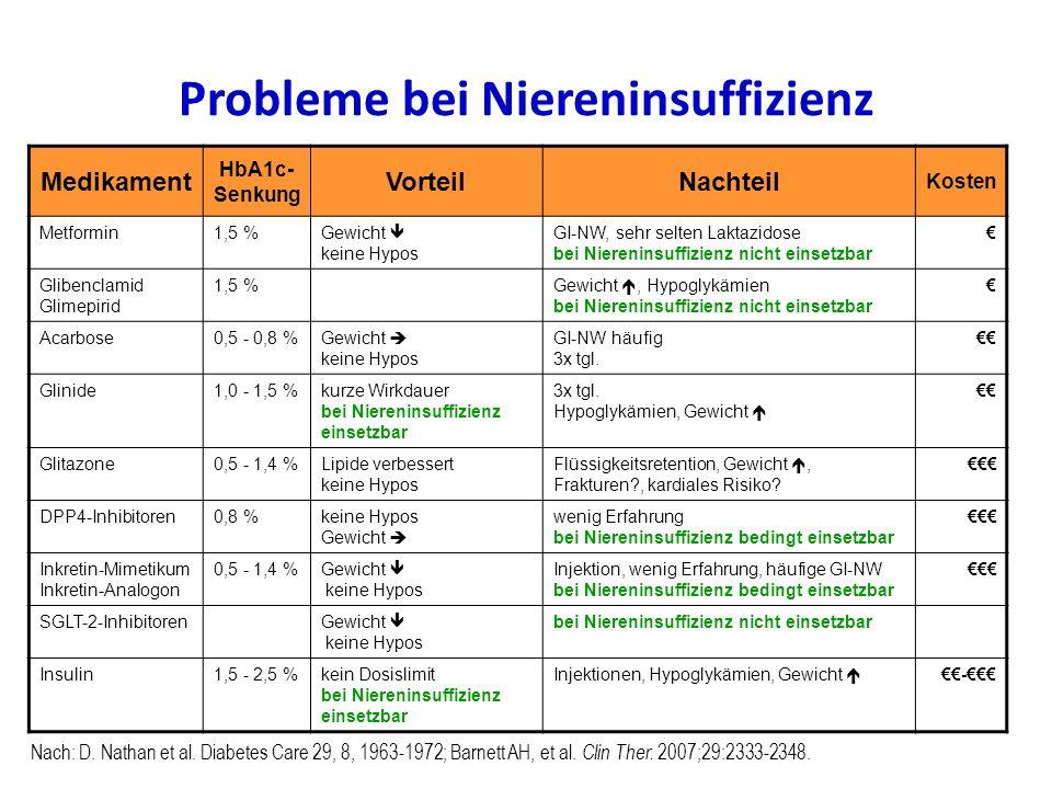 Probleme bei Niereninsuffizienz Medikament HbA1c- Senkung VorteilNachteil Kosten Metformin1,5 %Gewicht  keine Hypos GI-NW, sehr selten Laktazidose be