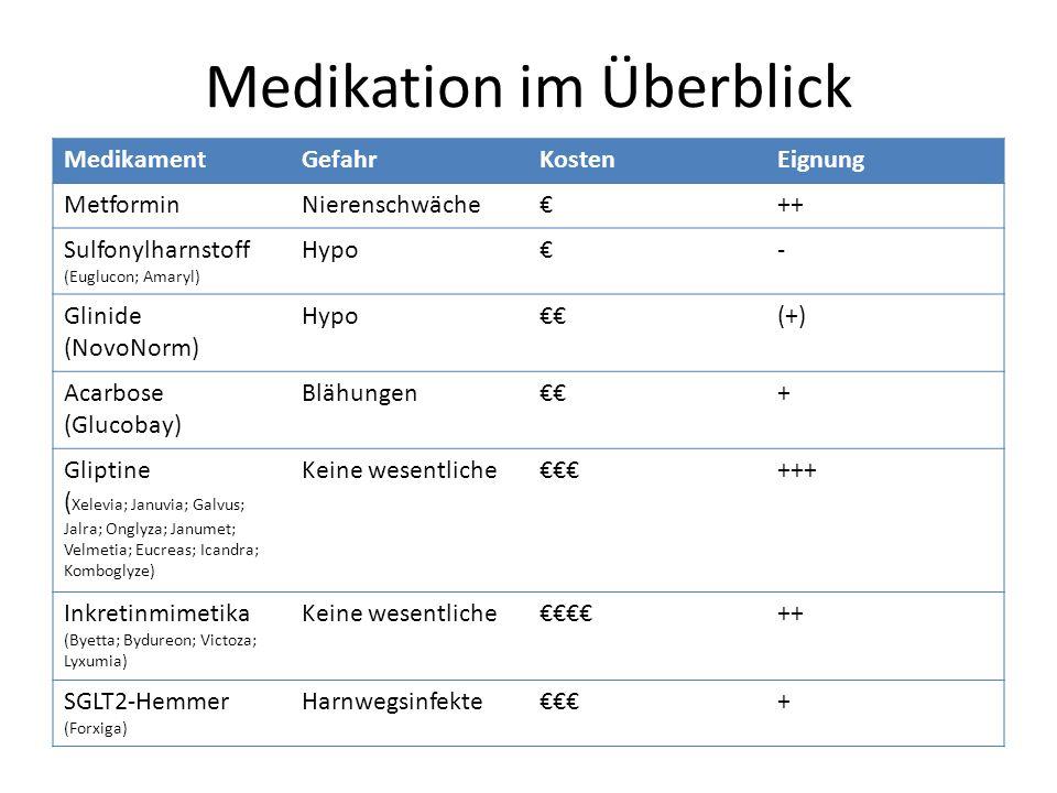 Medikation im Überblick MedikamentGefahrKostenEignung MetforminNierenschwäche€++ Sulfonylharnstoff (Euglucon; Amaryl) Hypo€- Glinide (NovoNorm) Hypo€€