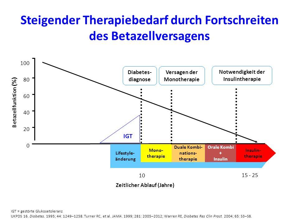Zeitlicher Ablauf (Jahre) IGT = gestörte Glukosetoleranz UKPDS 16. Diabetes. 1995; 44: 1249–1258. Turner RC, et al. JAMA. 1999; 281: 2005–2012; Warren