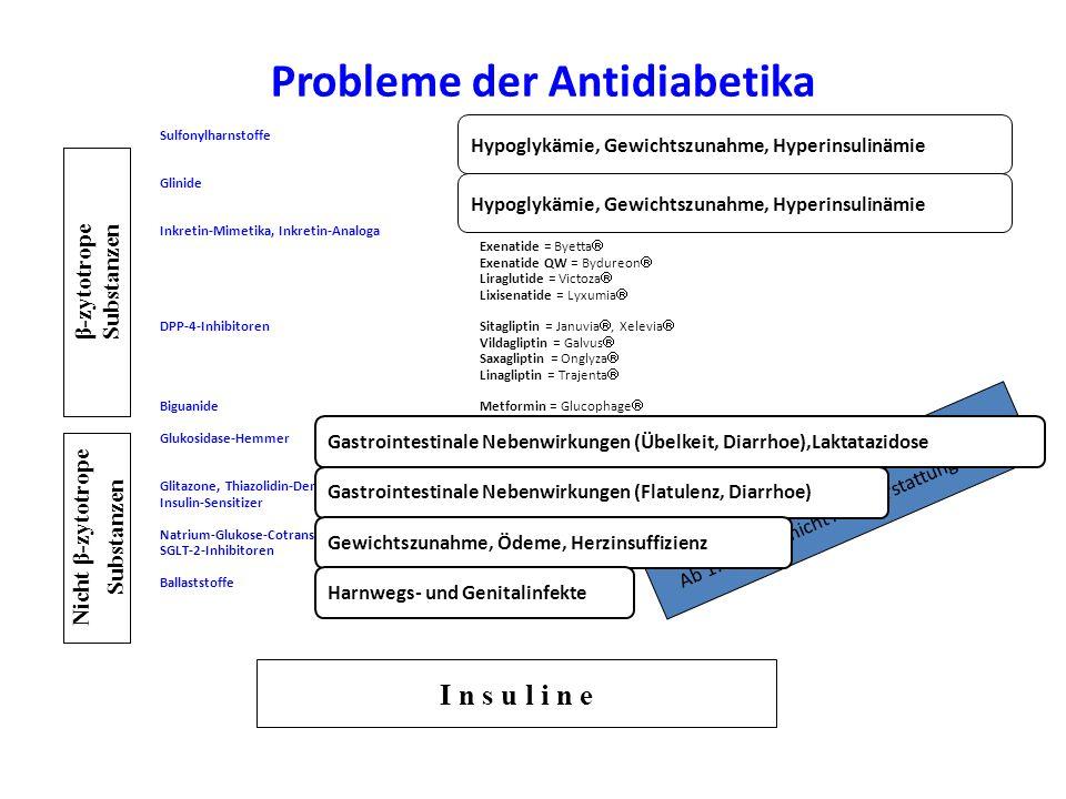 Probleme bei Niereninsuffizienz Medikament HbA1c- Senkung VorteilNachteil Kosten Metformin1,5 %Gewicht  keine Hypos GI-NW, sehr selten Laktazidose bei Niereninsuffizienz nicht einsetzbar € Glibenclamid Glimepirid 1,5 %Gewicht , Hypoglykämien bei Niereninsuffizienz nicht einsetzbar € Acarbose0,5 - 0,8 %Gewicht  keine Hypos GI-NW häufig 3x tgl.