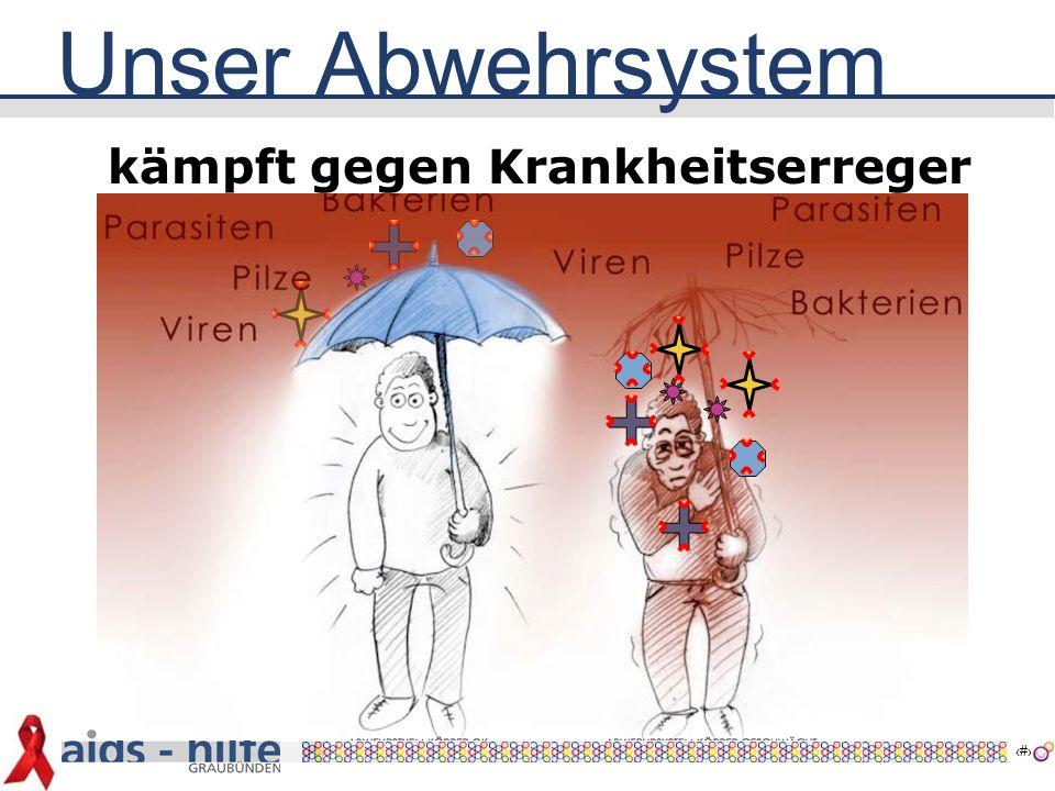 13 Andere Erreger wirken hiv Abwehr Zelle Abwehr Zelle Abwehr Zelle hiv 6  irgendwann fehlen genügend Abwehrzellen  so können verschiedene Erreger ohne Gegenwehr Krankheiten verursachen  AIDS bricht aus