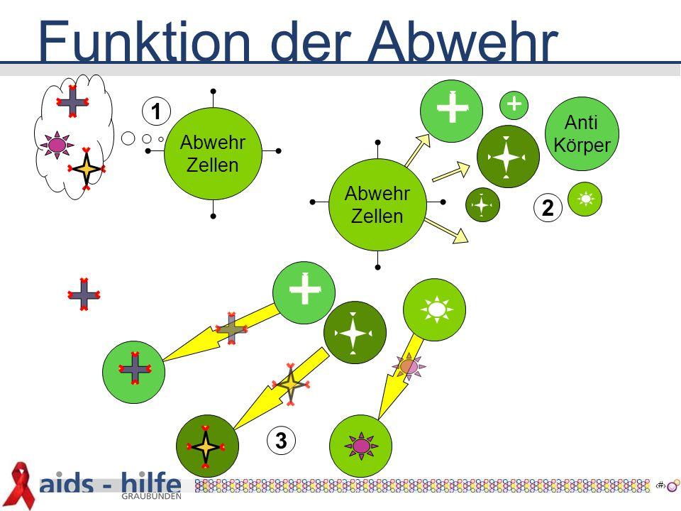 14 Abwehrzellen Krankheitsverlauf 1 2 3 45 6 5  Im Körper ist eine genügende Menge Abwehrzellen vorhanden.
