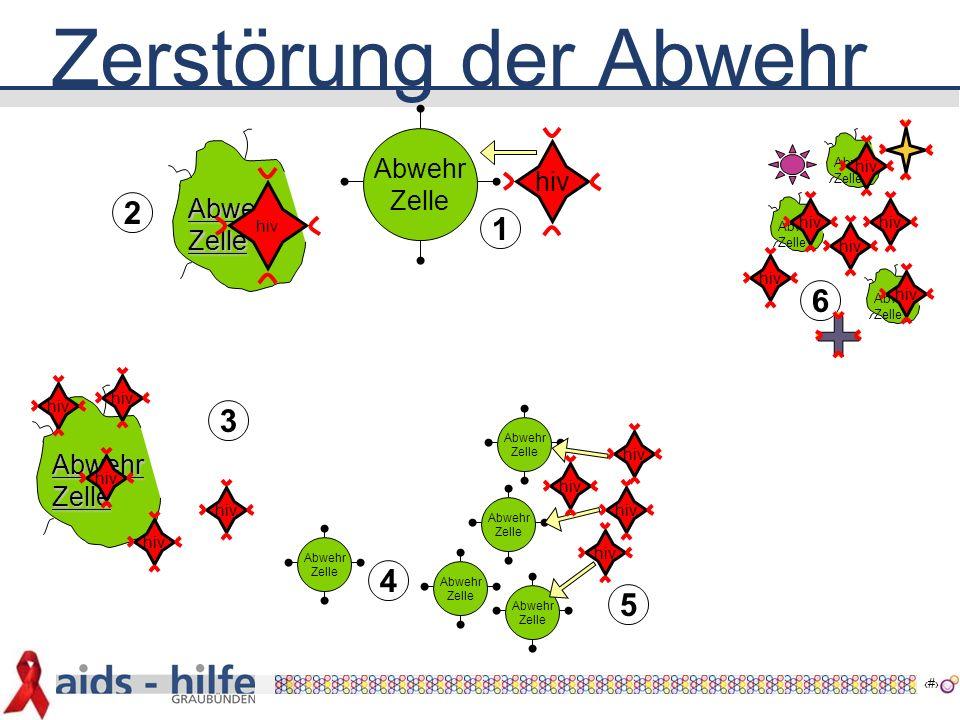 8 Übertragung Abwehr Zelle hiv  Der HI-Virus dringt genau in unsere Abwehrzellen  Dann sind wir HIV-positiv 1