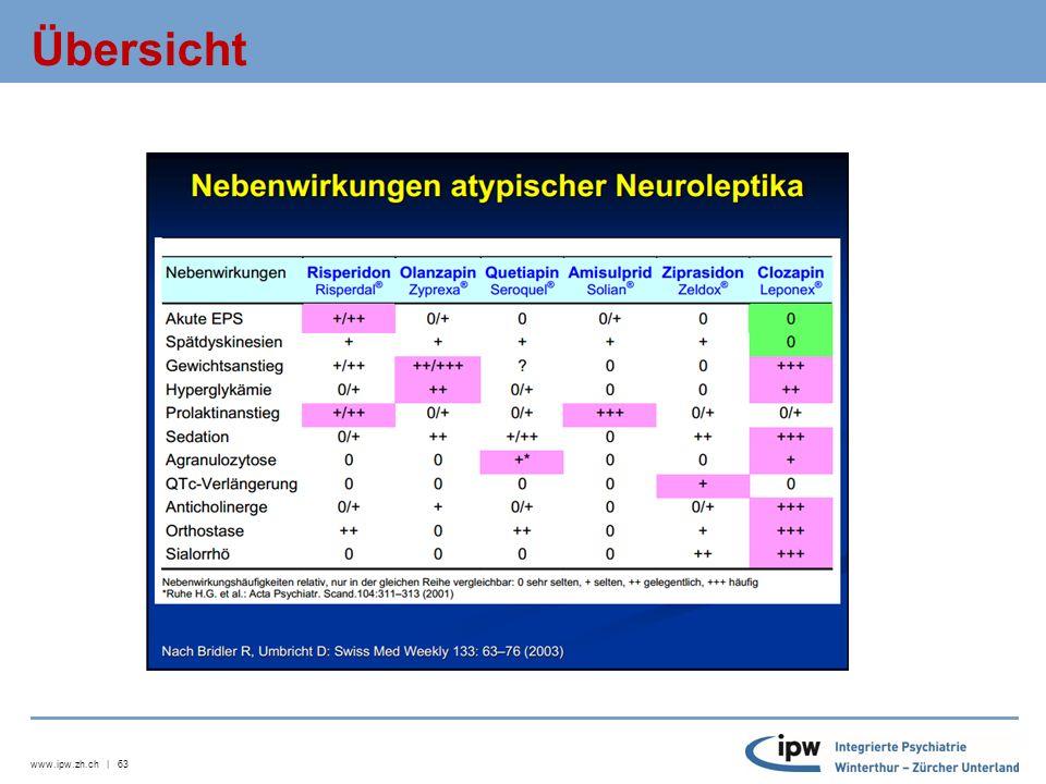 www.ipw.zh.ch | 64 Übersicht bestimmter Substanzen  Risperidon: gute antipsychotische Wirkung, EPS-Risiko hoch, wenig Sedation, relativ gewichtsneutral, Zunahme cardio-vaskulärer Ereignisse beschrieben.