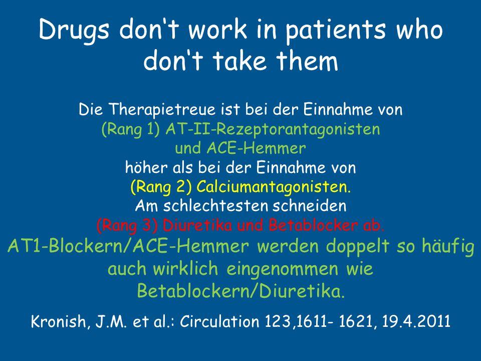 Drugs don't work in patients who don't take them Adherence hängt ab von - Nebenwirkungen der Antihypertensiva - Anzahl der täglichen Einnahme der Medikamente - Dauer der Behandlung - Häufiger Wechsel der Medikamente - Änderung der Lebensgewohnheiten + Rasches Erreichen des angestrebten Blutdruckes + Schulung des Patienten + Mitbeteiligung des Patienten + Blutdruckselbstmessung + Sozialer Unterstützung