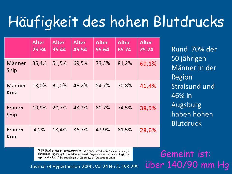 Rangliste: 1.Deutschland 2.Japan 3.Spanien Fast 18 mal so viele Hypertoniker wie im ländlichen Nordindien