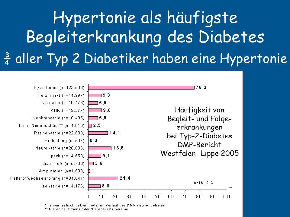 Häufigkeit des hohen Blutdrucks Rund 70% der 50 jährigen Männer in der Region Stralsund und 46% in Augsburg haben hohen Blutdruck Gemeint ist: über 140/90 mm Hg Alter 25-34 Alter 35-44 Alter 45-54 Alter 55-64 Alter 65-74 Alter 25-74 Männer Ship 35,4%51,5%69,5%73,3%81,2% 60,1% Männer Kora 18,0%31,0%46,2%54,7%70,8% 41,4% Frauen Ship 10,9%20,7%43,2%60,7%74,5% 38,5% Frauen Kora 4,2%13,4%36,7%42,9%61,5% 28,6% Journal of Hypertension 2006, Vol 24 No 2, 293-299