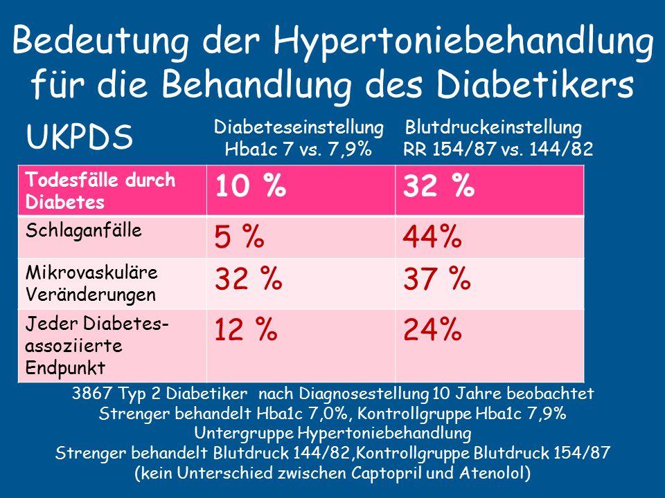 Bedeutung der Hypertoniebehandlung für die Behandlung des Diabetikers Todesfälle durch Diabetes 10 %32 % Schlaganfälle 5 %44% Mikrovaskuläre Veränderungen 32 %37 % Jeder Diabetes- assoziierte Endpunkt 12 %24% Diabeteseinstellung Blutdruckeinstellung Hba1c 7 vs.