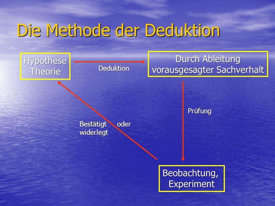 Die Methode der Deduktion HypotheseTheorie Durch Ableitung vorausgesagter Sachverhalt Beobachtung,Experiment Deduktion Prüfung Bestätigt oder widerlegt