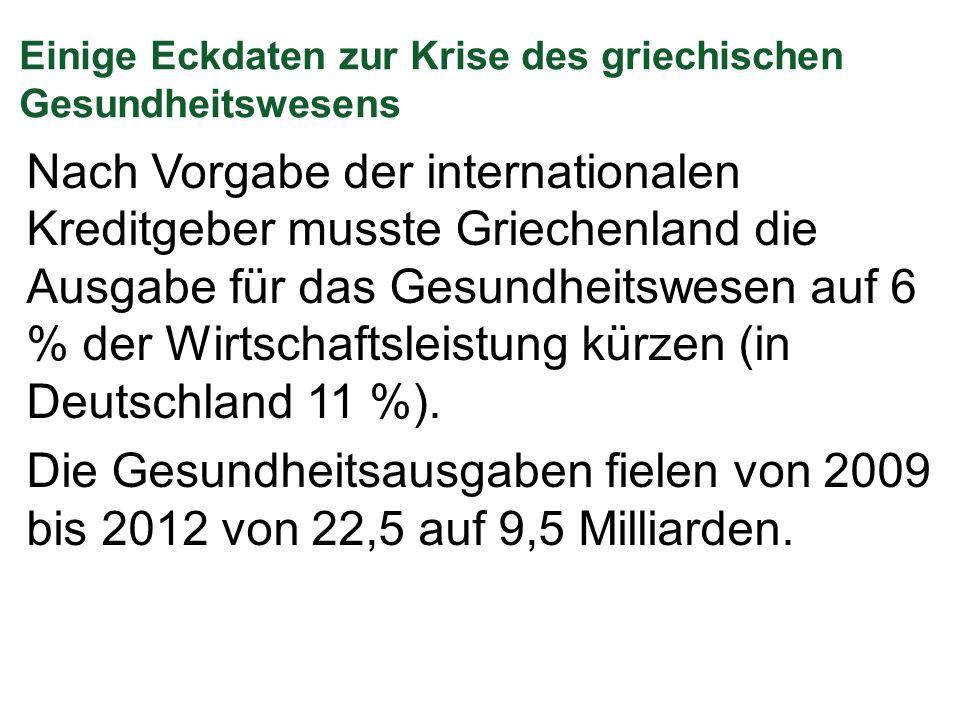 Einige Eckdaten zur Krise des griechischen Gesundheitswesens Nach Vorgabe der internationalen Kreditgeber musste Griechenland die Ausgabe für das Gesundheitswesen auf 6 % der Wirtschaftsleistung kürzen (in Deutschland 11 %).