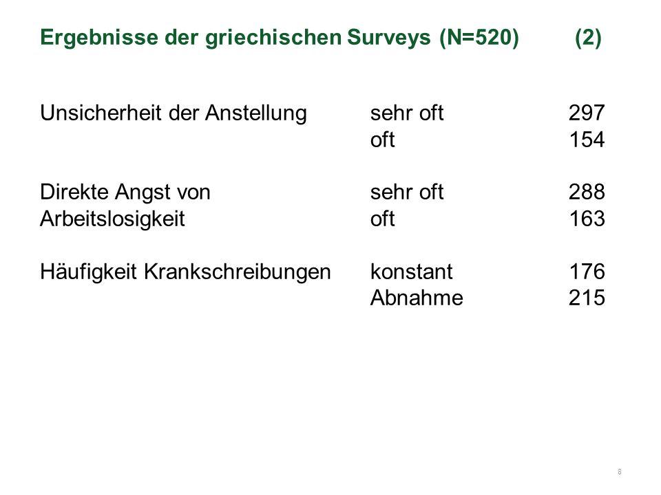 8 Ergebnisse der griechischen Surveys (N=520) (2) Unsicherheit der Anstellungsehr oft297 oft154 Direkte Angst vonsehr oft288 Arbeitslosigkeitoft163 Häufigkeit Krankschreibungenkonstant176 Abnahme215