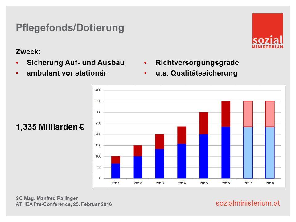 sozialministerium.at Pflegefonds/Dotierung Zweck: Sicherung Auf- und Ausbau ambulant vor stationär 1,335 Milliarden € SC Mag.