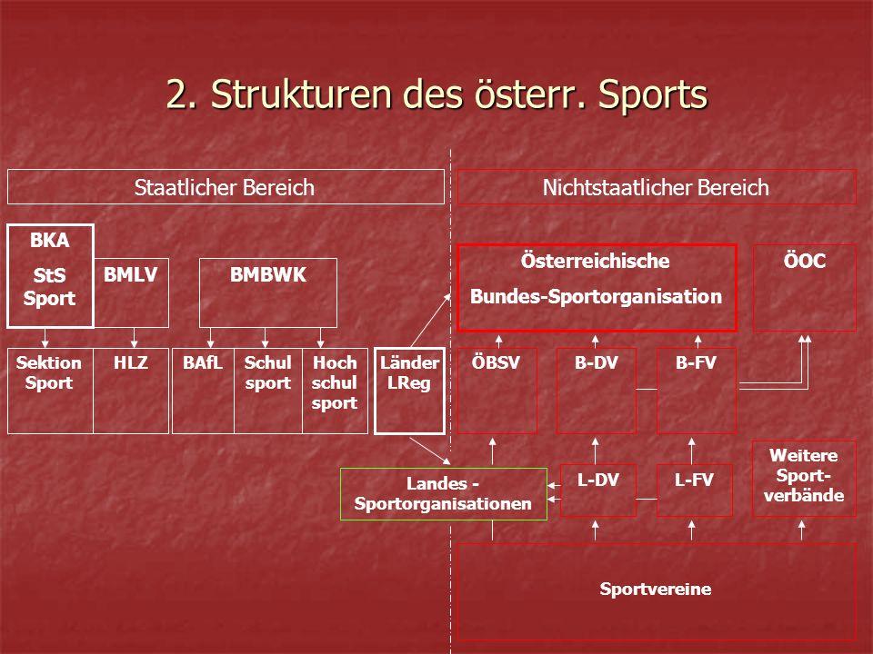 2. Strukturen des österr.