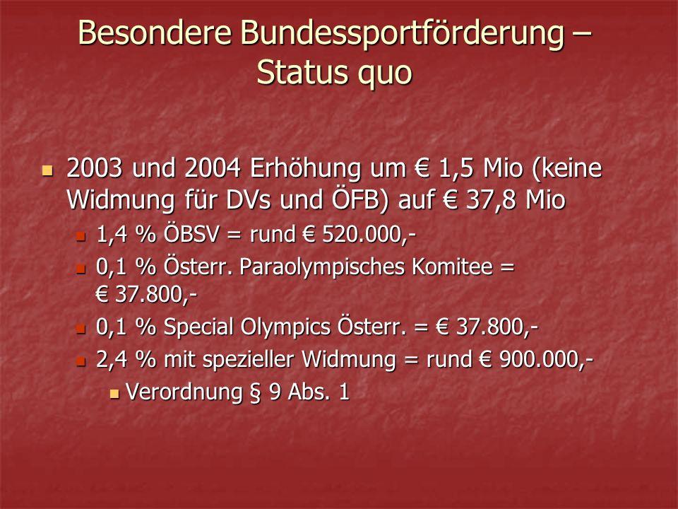 Besondere Bundessportförderung – Status quo 2003 und 2004 Erhöhung um € 1,5 Mio (keine Widmung für DVs und ÖFB) auf € 37,8 Mio 2003 und 2004 Erhöhung um € 1,5 Mio (keine Widmung für DVs und ÖFB) auf € 37,8 Mio 1,4 % ÖBSV = rund € 520.000,- 1,4 % ÖBSV = rund € 520.000,- 0,1 % Österr.