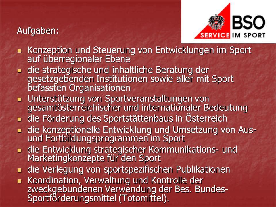 Konzeption und Steuerung von Entwicklungen im Sport auf überregionaler Ebene Konzeption und Steuerung von Entwicklungen im Sport auf überregionaler Ebene die strategische und inhaltliche Beratung der gesetzgebenden Institutionen sowie aller mit Sport befassten Organisationen die strategische und inhaltliche Beratung der gesetzgebenden Institutionen sowie aller mit Sport befassten Organisationen Unterstützung von Sportveranstaltungen von gesamtösterreichischer und internationaler Bedeutung Unterstützung von Sportveranstaltungen von gesamtösterreichischer und internationaler Bedeutung die Förderung des Sportstättenbaus in Österreich die Förderung des Sportstättenbaus in Österreich die konzeptionelle Entwicklung und Umsetzung von Aus- und Fortbildungsprogrammen im Sport die konzeptionelle Entwicklung und Umsetzung von Aus- und Fortbildungsprogrammen im Sport die Entwicklung strategischer Kommunikations- und Marketingkonzepte für den Sport die Entwicklung strategischer Kommunikations- und Marketingkonzepte für den Sport die Verlegung von sportspezifischen Publikationen die Verlegung von sportspezifischen Publikationen Koordination, Verwaltung und Kontrolle der zweckgebundenen Verwendung der Bes.