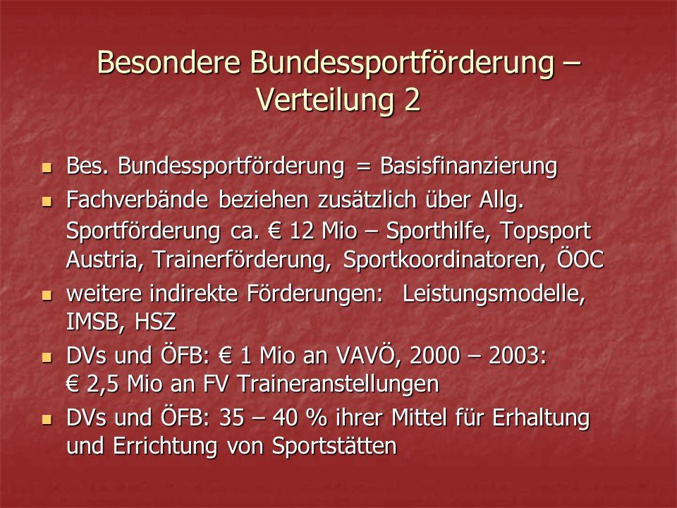 Besondere Bundessportförderung – Verteilung 2 Bes.